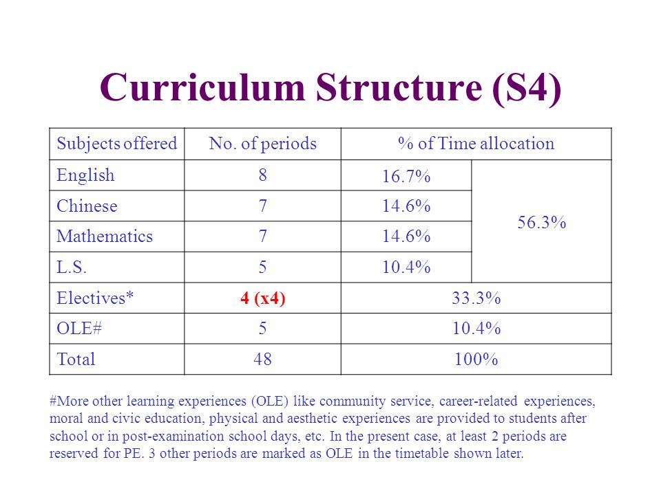 Curriculum Structure (S4) Subjects offeredNo. of periods% of Time allocation English8 16.7% 56.3% Chinese714.6% Mathematics714.6% L.S.510.4% Electives