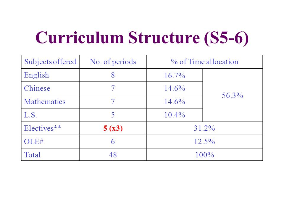 Curriculum Structure (S5-6) Subjects offeredNo. of periods% of Time allocation English8 16.7% 56.3% Chinese714.6% Mathematics714.6% L.S.510.4% Electiv