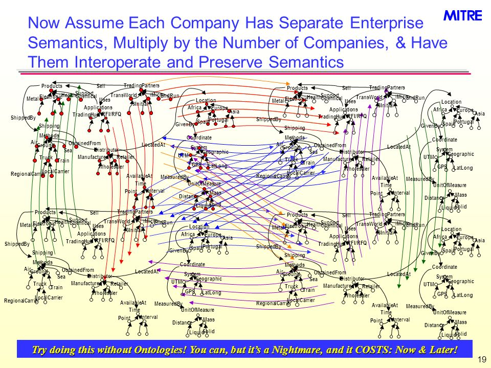 19 Now Assume Each Company Has Separate Enterprise Semantics, Multiply by the Number of Companies, & Have Them Interoperate and Preserve Semantics Try doing this without Ontologies.