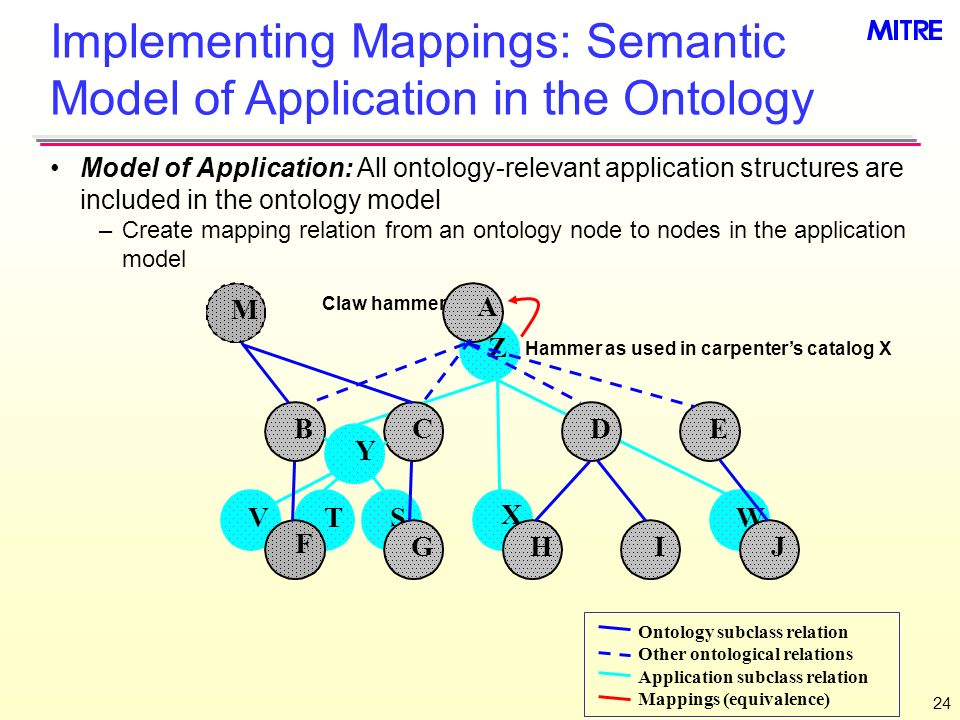 24 Z Y X WVTS A M IJ BCDE F GH Ontology subclass relation Other ontological relations Application subclass relation Mappings (equivalence) Implementing Mappings: Semantic Model of Application in the Ontology Model of Application: All ontology-relevant application structures are included in the ontology model –Create mapping relation from an ontology node to nodes in the application model Claw hammer Hammer as used in carpenters catalog X