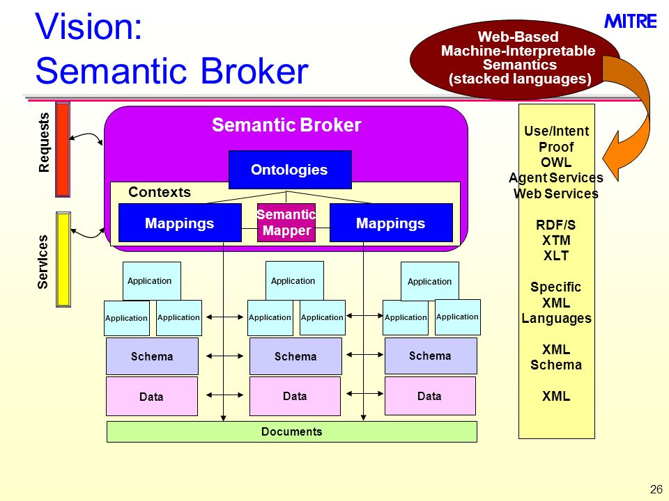 26 Vision: Semantic Broker Web-Based Machine-Interpretable Semantics (stacked languages) Use/Intent Proof OWL Agent Services Web Services RDF/S XTM XLT Specific XML Languages XML Schema XML Schema Application Data Mappings Ontologies Documents Application Schema Application Data Application Schema Application Data Application Semantic Broker Semantic Mapper Contexts Requests Services