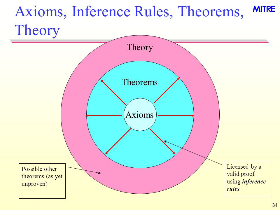 34 Axioms, Inference Rules, Theorems, Theory Theory Theorems Licensed by a valid proof using inference rules Possible other theorems (as yet unproven) Axioms