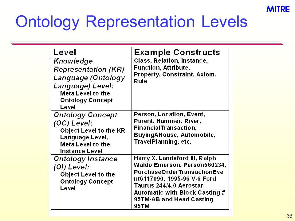 36 Ontology Representation Levels