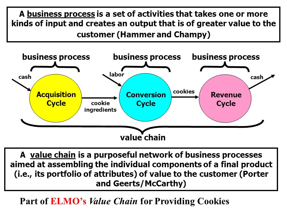 A business process is a set of activities that takes one or more kinds of input and creates an output that is of greater value to the customer (Hammer