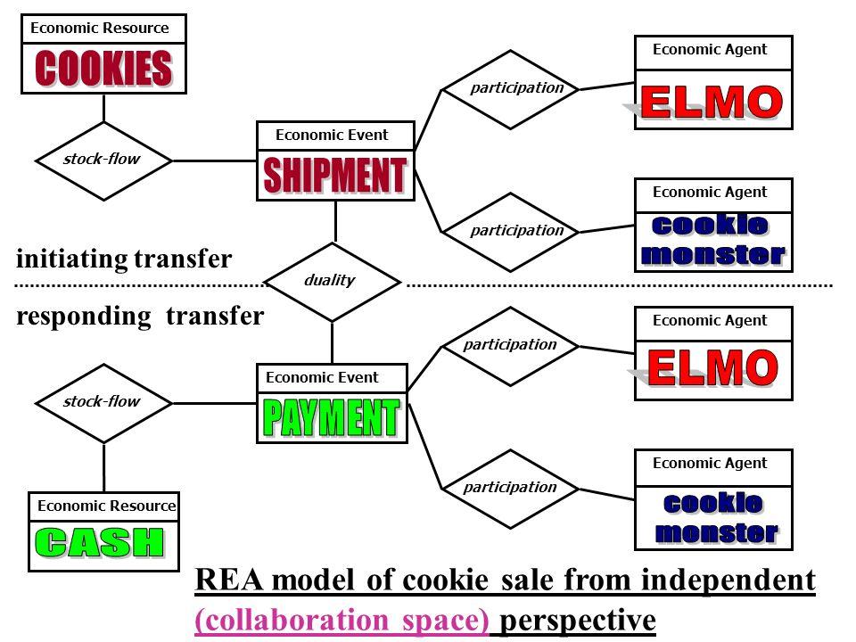 initiating transfer Economic Resource participation stock-flow Economic Event Economic Agent Economic Resource duality Economic Event REA model of coo