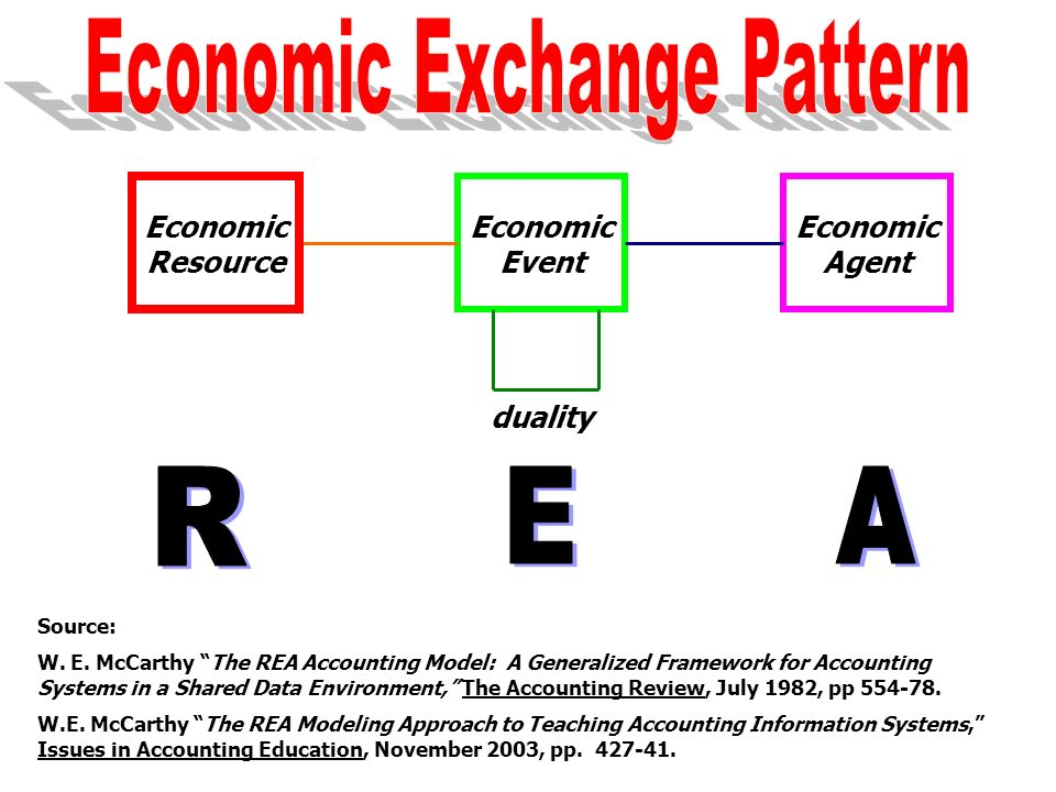 Economic Event Economic Agent Economic Resource duality Source: W. E. McCarthy The REA Accounting Model: A Generalized Framework for Accounting System