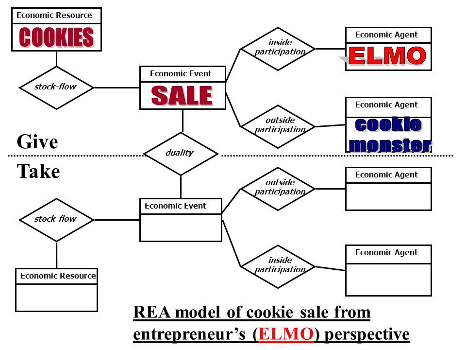 Give Take Economic Resource inside participation outside participation inside participation stock-flow Economic Event Economic Agent Economic Resource