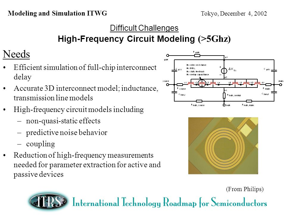 Needs Efficient simulation of full-chip interconnect delay Accurate 3D interconnect model; inductance, transmission line models High-frequency circuit models including –non-quasi-static effects –predictive noise behavior –coupling Reduction of high-frequency measurements needed for parameter extraction for active and passive devices Difficult Challenges High-Frequency Circuit Modeling (>5Ghz) (From Philips)