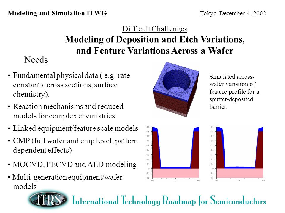 Modeling and Simulation ITWG Tokyo, December 4, 2002 Difficult Challenges Modeling of Deposition and Etch Variations, and Feature Variations Across a Wafer Needs Fundamental physical data ( e.g.