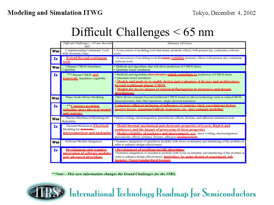 Modeling and Simulation ITWG Tokyo, December 4, 2002 Difficult Challenges < 65 nm
