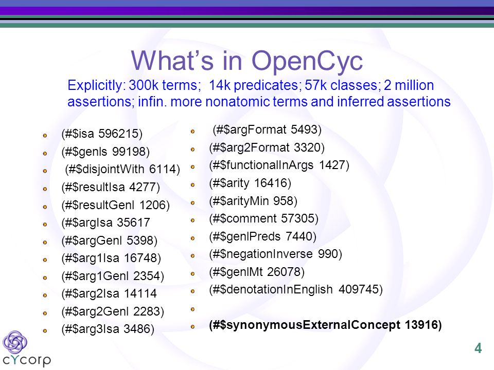 4 Whats in OpenCyc (#$isa 596215) (#$genls 99198) (#$disjointWith 6114) (#$resultIsa 4277) (#$resultGenl 1206) (#$argIsa 35617 (#$argGenl 5398) (#$arg1Isa 16748) (#$arg1Genl 2354) (#$arg2Isa 14114 (#$arg2Genl 2283) (#$arg3Isa 3486) (#$argFormat 5493) (#$arg2Format 3320) (#$functionalInArgs 1427) (#$arity 16416) (#$arityMin 958) (#$comment 57305) (#$genlPreds 7440) (#$negationInverse 990) (#$genlMt 26078) (#$denotationInEnglish 409745) (#$synonymousExternalConcept 13916) Explicitly: 300k terms; 14k predicates; 57k classes; 2 million assertions; infin.