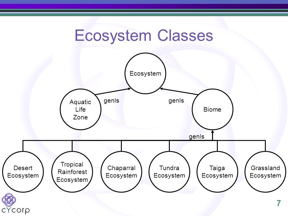 7 Ecosystem Classes Ecosystem Biome Aquatic Life Zone Desert Ecosystem Tropical Rainforest Ecosystem Chaparral Ecosystem Tundra Ecosystem Taiga Ecosys