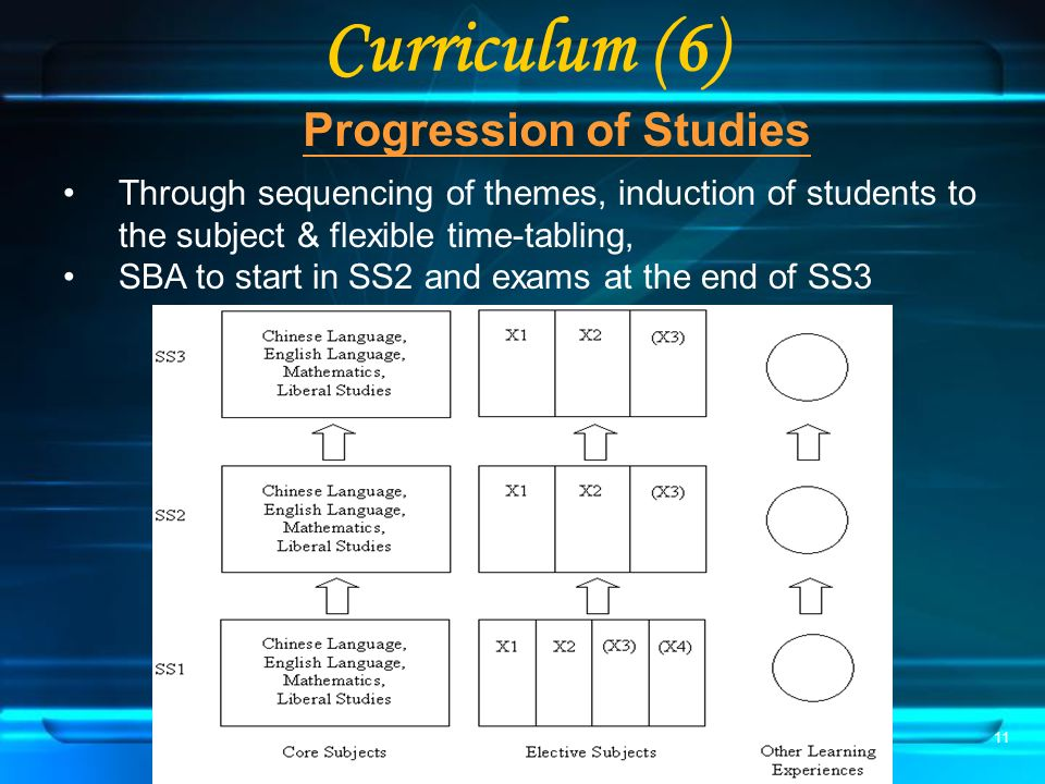 11 Curriculum (6) Progression of Studies Through sequencing of themes, induction of students to the subject & flexible time-tabling, SBA to start in SS2 and exams at the end of SS3