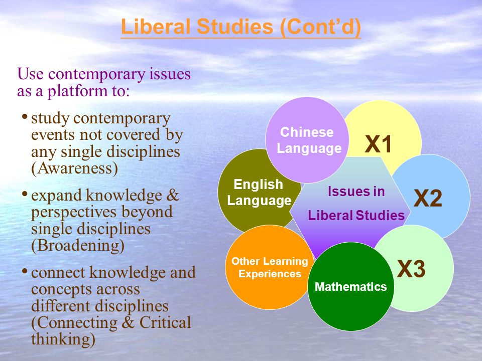 Liberal Studies (Contd) X1 English Language X2 Other Learning Experiences Use contemporary issues as a platform to: study contemporary events not covered by any single disciplines (Awareness) expand knowledge & perspectives beyond single disciplines (Broadening) connect knowledge and concepts across different disciplines (Connecting & Critical thinking) X3 Issues in Liberal Studies Chinese Language Mathematics