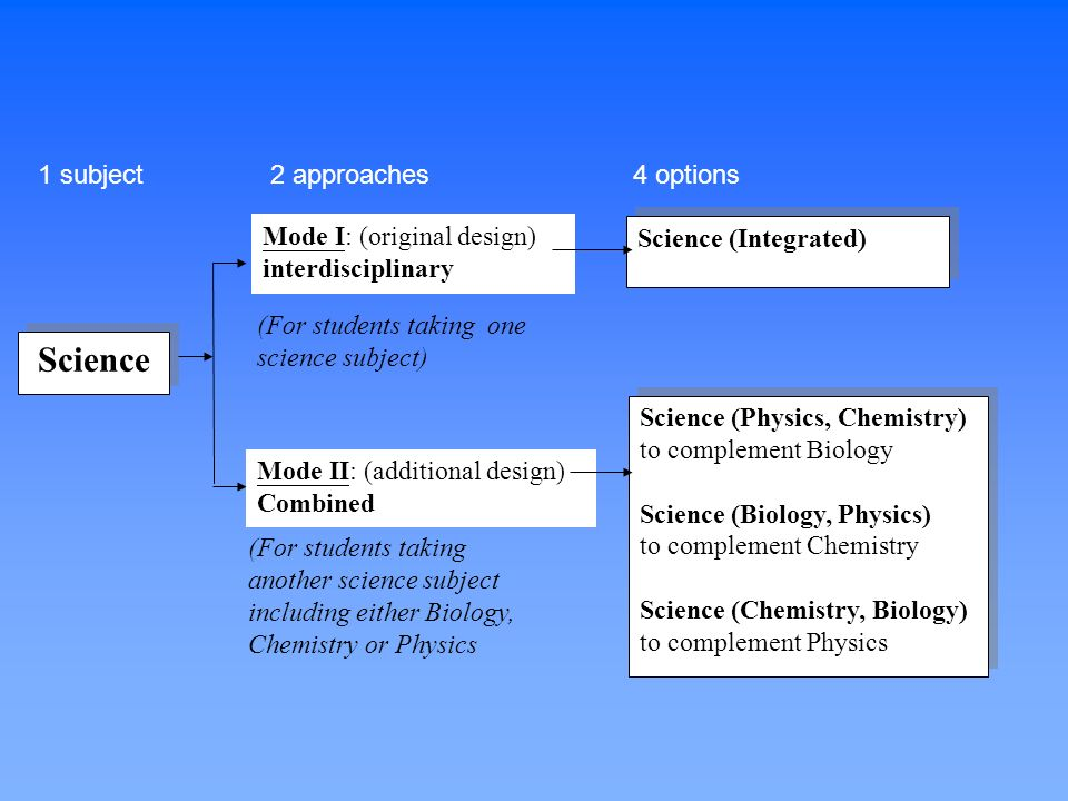 Science (For students taking another science subject including either Biology, Chemistry or Physics (For students taking one science subject) Science (Integrated) Science (Physics, Chemistry) to complement Biology Science (Biology, Physics) to complement Chemistry Science (Chemistry, Biology) to complement Physics Science (Physics, Chemistry) to complement Biology Science (Biology, Physics) to complement Chemistry Science (Chemistry, Biology) to complement Physics Mode I: (original design) interdisciplinary Mode II: (additional design) Combined 1 subject 2 approaches 4 options