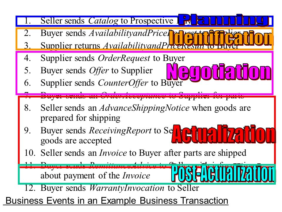 Phases of a Business Transaction and Object States for Completion Business Transaction Planning Identification NegotiationActualization Post Actualiza