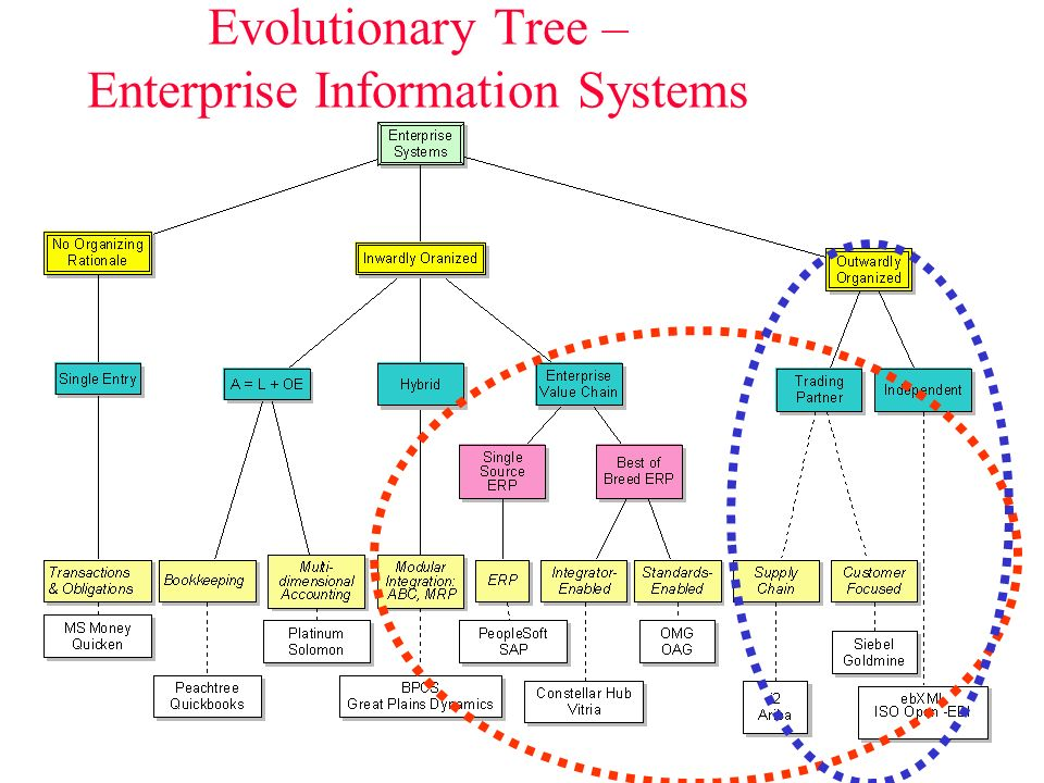 Pattern: A prototypical constellation of objects REA is an business process pattern Can we standardize the world of ERP business objects and business