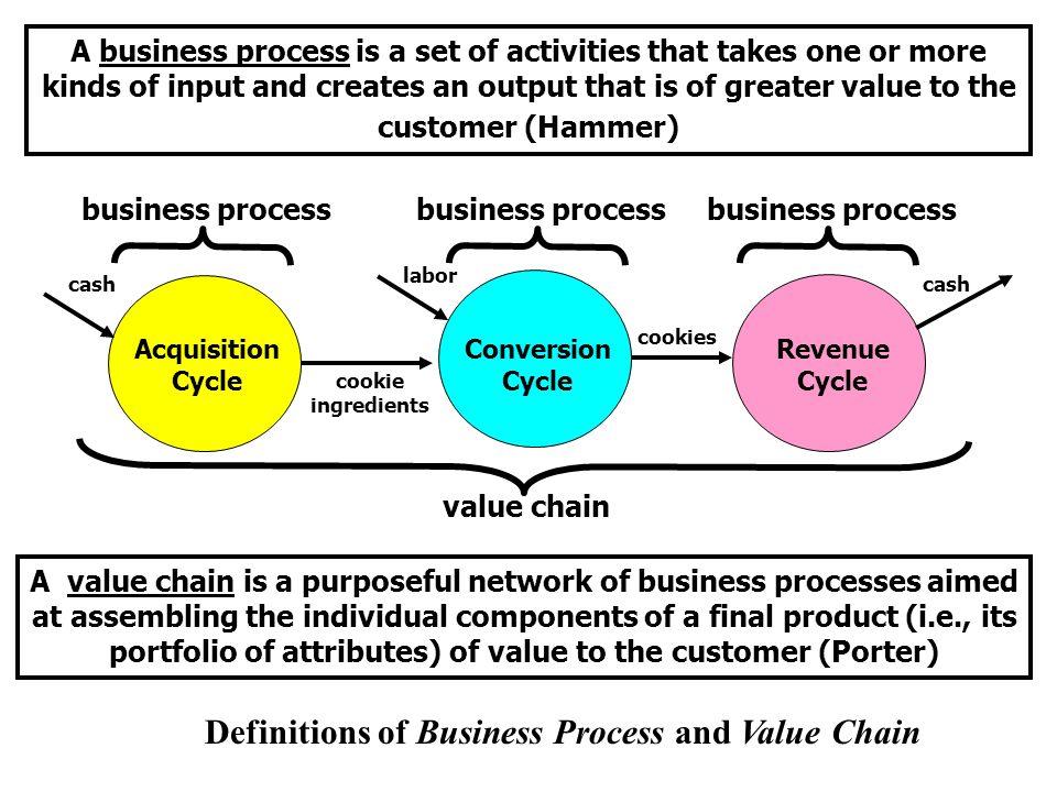 Evolutionary Tree – Enterprise Information Systems