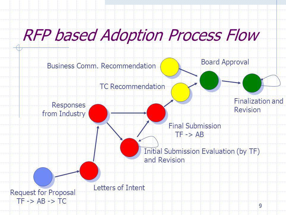 9 RFP based Adoption Process Flow Initial Submission Evaluation (by TF) and Revision Responses from Industry Final Submission TF -> AB Letters of Intent Request for Proposal TF -> AB -> TC Board Approval TC Recommendation Business Comm.
