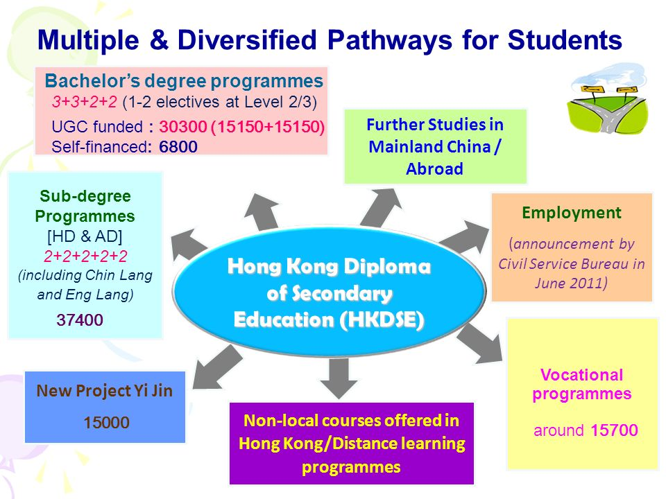 9 Employment (announcement by Civil Service Bureau in June 2011) New Project Yi Jin Non-local courses offered in Hong Kong/Distance learning programmes Sub-degree Programmes [HD & AD] 2+2+2+2+2 (including Chin Lang and Eng Lang) Vocational programmes Hong Kong Diploma of Secondary Education (HKDSE) Multiple & Diversified Pathways for Students Further Studies in Mainland China / Abroad Bachelors degree programmes 3+3+2+2 (1-2 electives at Level 2/3) UGC funded : 30300 (15150+15150) Self-financed: 6800 37400 15000 around 15700