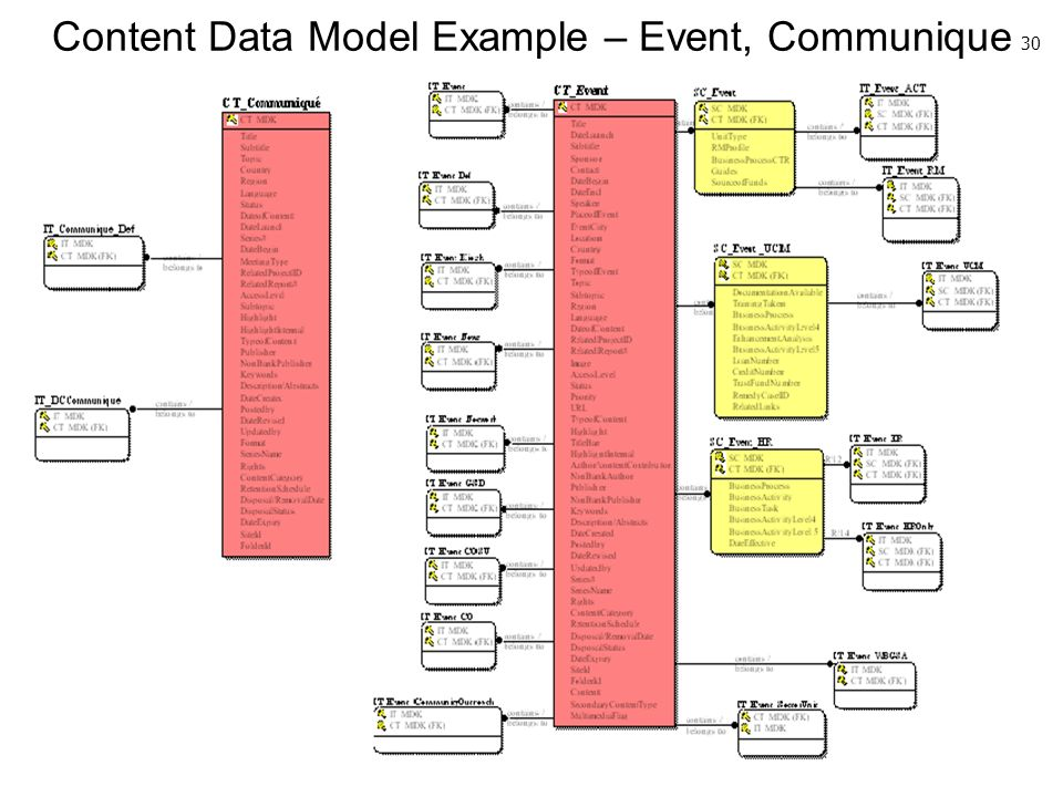 30 Content Data Model Example – Event, Communique 30
