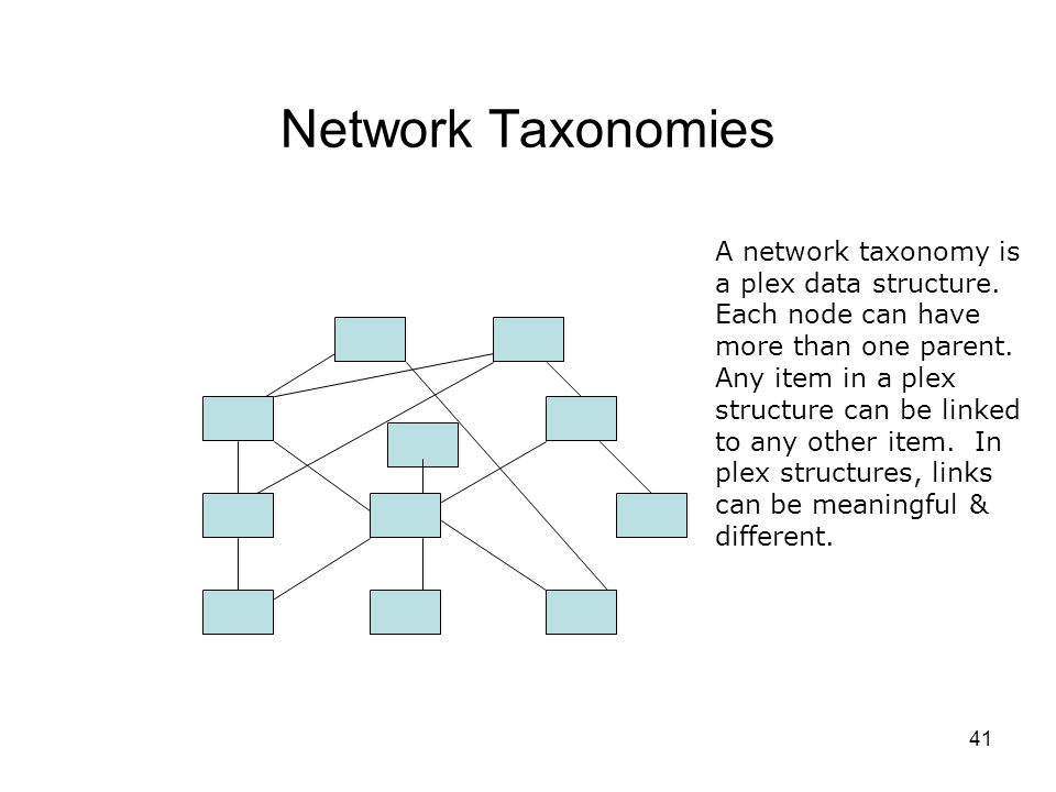 41 Network Taxonomies A network taxonomy is a plex data structure. Each node can have more than one parent. Any item in a plex structure can be linked