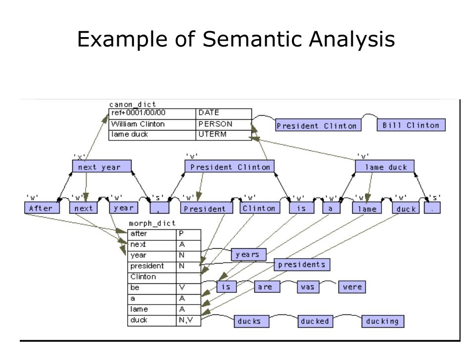 55 Example of Semantic Analysis