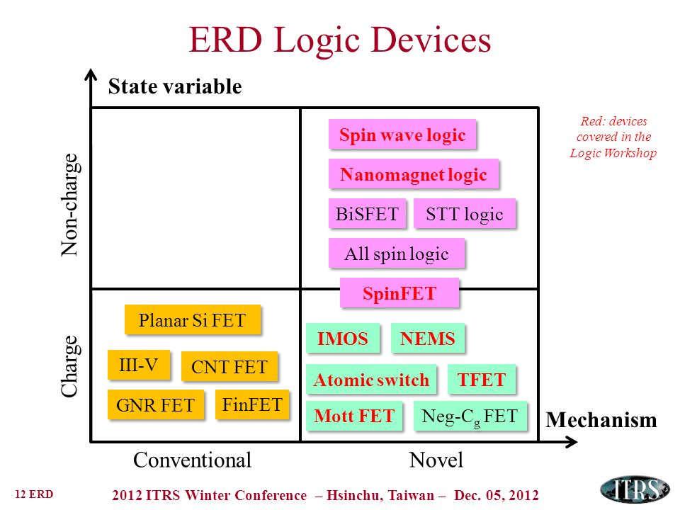 12 ERD 2012 ITRS Winter Conference – Hsinchu, Taiwan – Dec. 05, 2012 ERD Logic Devices Mechanism State variable ChargeNon-charge ConventionalNovel Pla