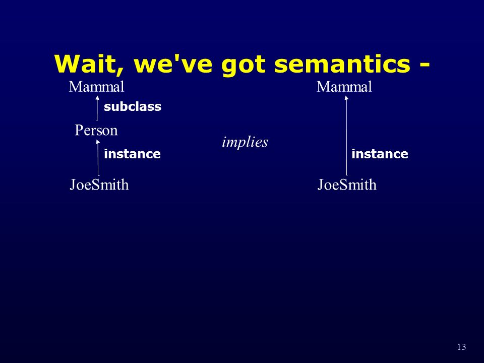 13 Wait, we ve got semantics - Person Mammal JoeSmith instance subclass implies Mammal JoeSmith instance