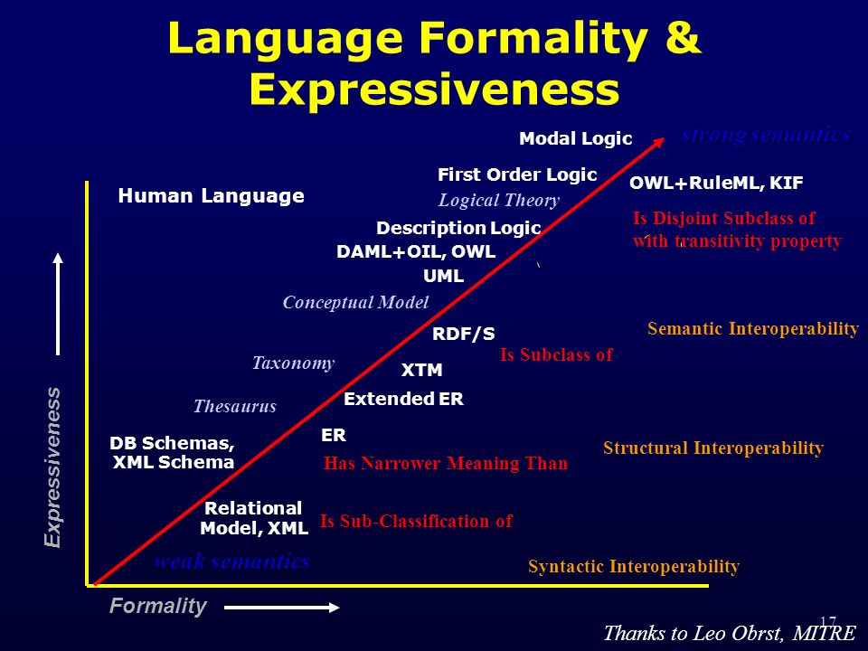 17 Language Formality & Expressiveness Formality Expressiveness Human Language OWL+RuleML, KIF weak semantics strong semantics Is Disjoint Subclass of with transitivity property Modal Logic Logical Theory Thesaurus Has Narrower Meaning Than Taxonomy Is Sub-Classification of Conceptual Model Is Subclass of DB Schemas, XML Schema UML First Order Logic Relational Model, XML ER Extended ER Description Logic DAML+OIL, OWL RDF/S XTM Syntactic Interoperability Structural Interoperability Semantic Interoperability Thanks to Leo Obrst, MITRE