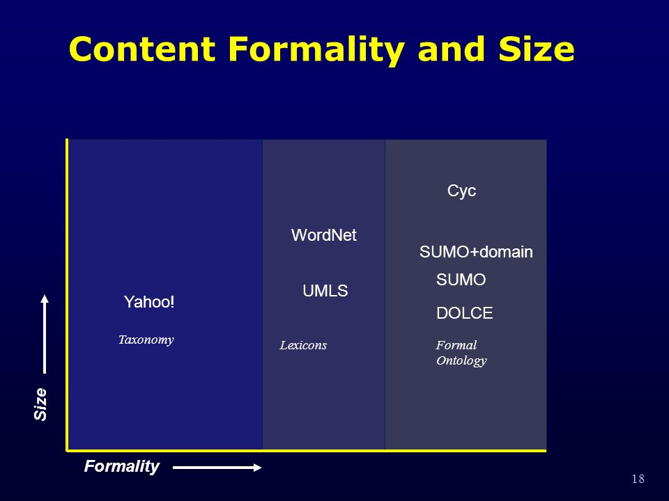 18 Content Formality and Size Formality WordNet Cyc SUMO DOLCE Lexicons Formal Ontology Taxonomy Size SUMO+domain UMLS Yahoo!