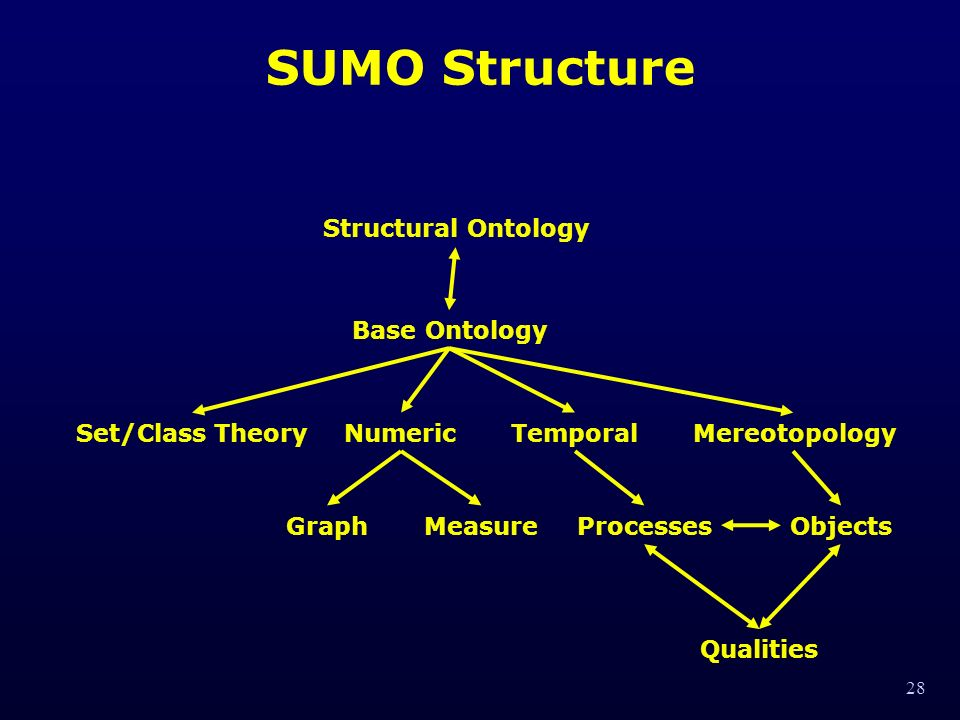 28 SUMO Structure Structural Ontology Base Ontology Set/Class TheoryNumericTemporal Mereotopology GraphMeasureProcessesObjects Qualities