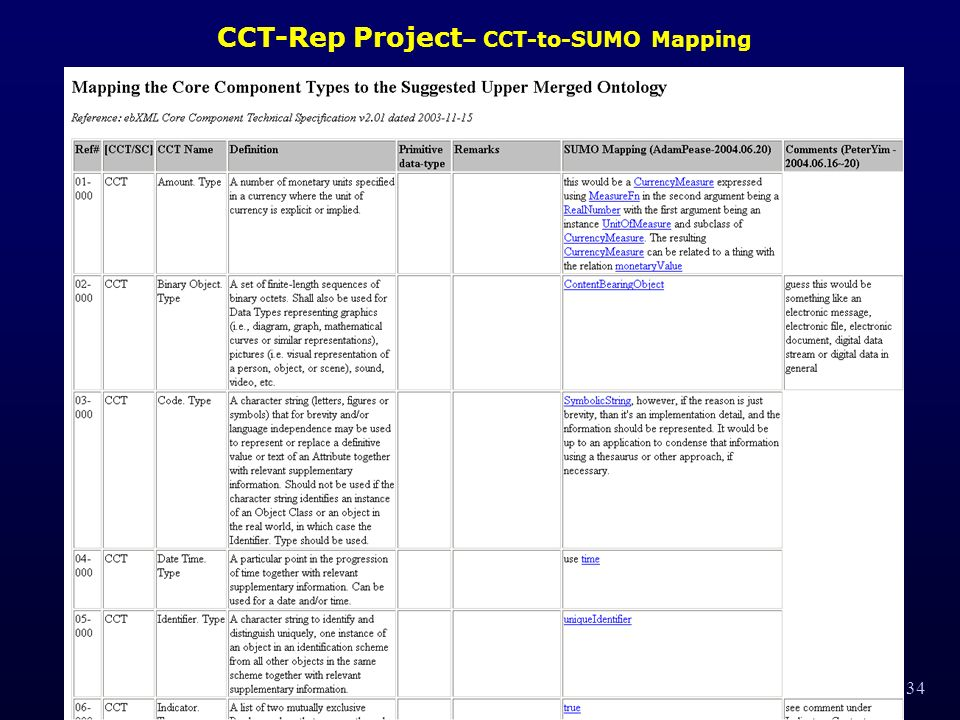 34 CCT-Rep Project – CCT-to-SUMO Mapping
