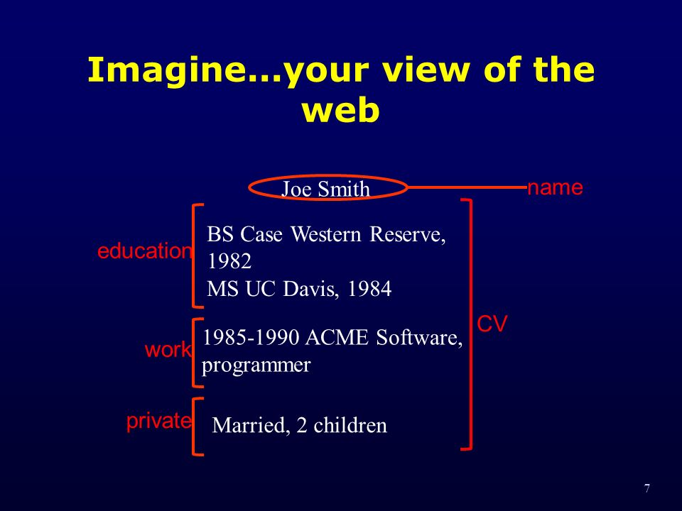 7 Imagine...your view of the web CV name education work private Joe Smith BS Case Western Reserve, 1982 MS UC Davis, 1984 1985-1990 ACME Software, programmer Married, 2 children