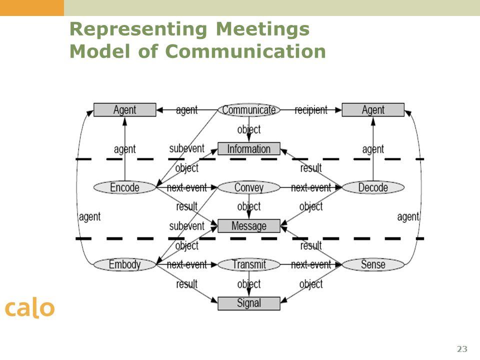 23 Representing Meetings Model of Communication