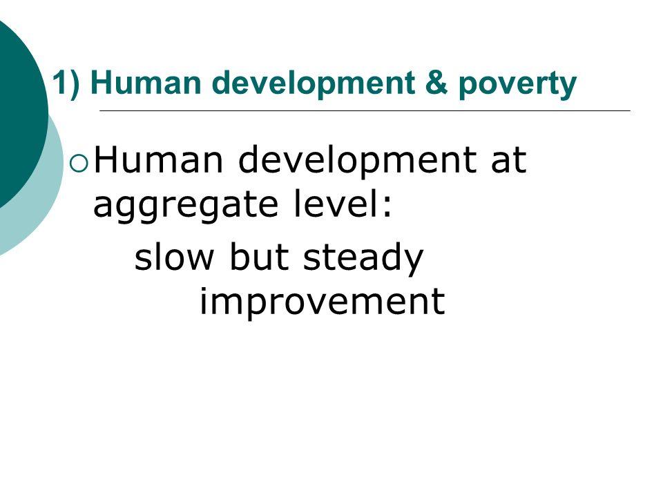 1) Human development & poverty Human development at aggregate level: slow but steady improvement