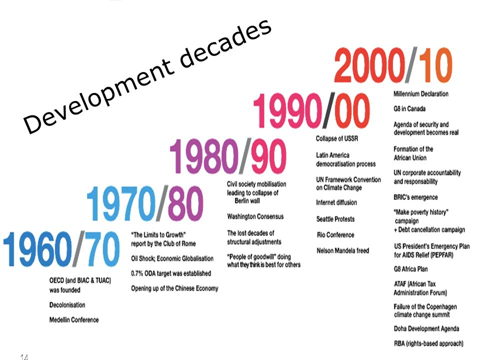Development decades