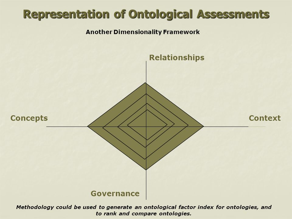 Representation of Ontological Assessments Methodology could be used to generate an ontological factor index for ontologies, and to rank and compare on