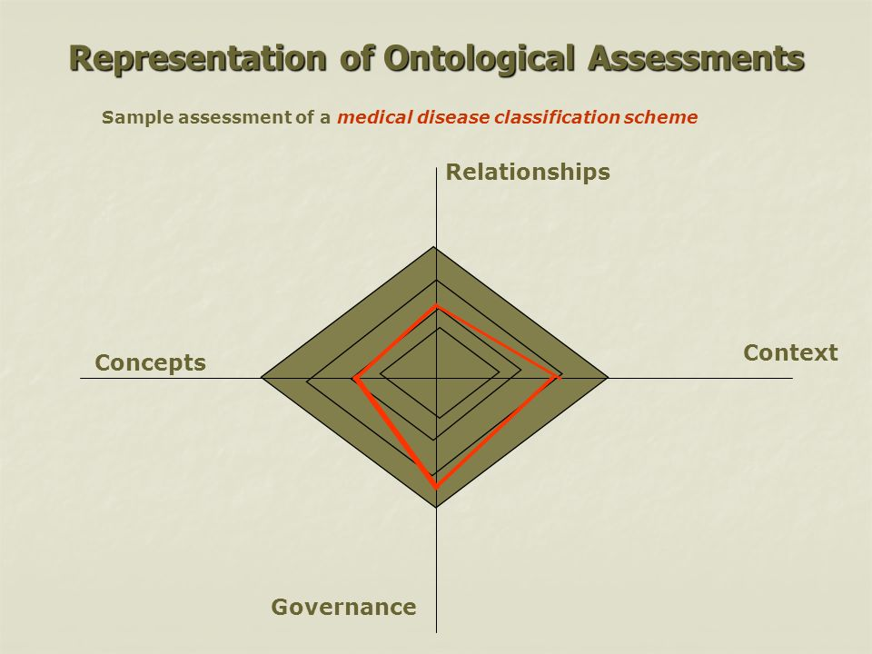 Representation of Ontological Assessments Concepts Context Relationships Governance Sample assessment of a medical disease classification scheme