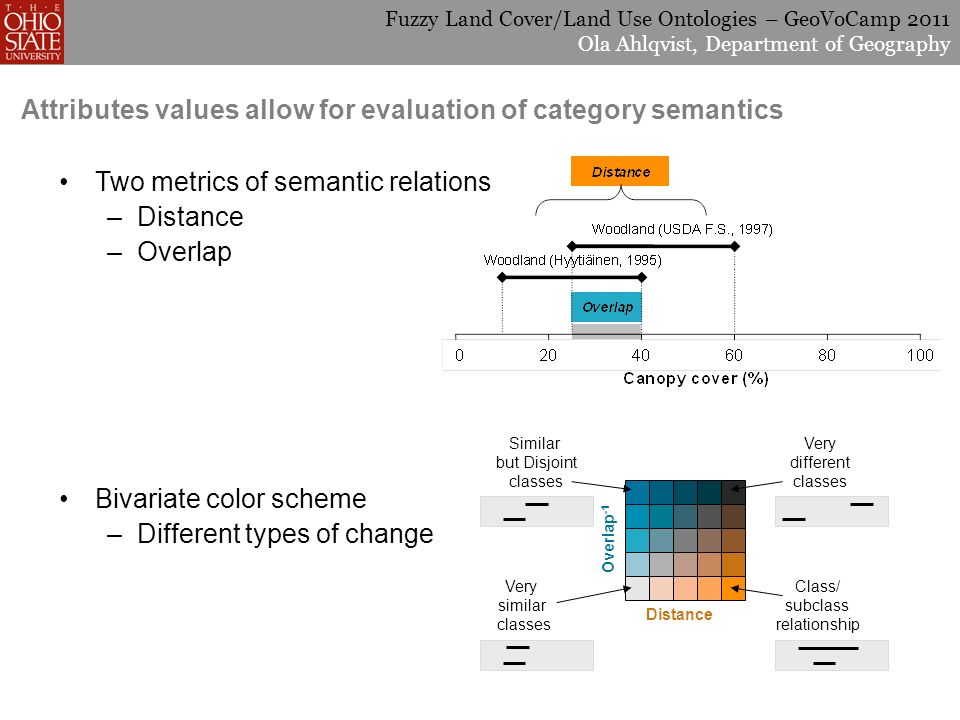 Fuzzy Land Cover/Land Use Ontologies – GeoVoCamp 2011 Ola Ahlqvist, Department of Geography Attributes values allow for evaluation of category semantics Overlap -1 Distance Very similar classes Similar but Disjoint classes Class/ subclass relationship Very different classes Two metrics of semantic relations –Distance –Overlap Bivariate color scheme –Different types of change