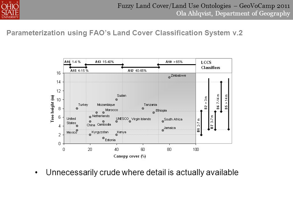 Fuzzy Land Cover/Land Use Ontologies – GeoVoCamp 2011 Ola Ahlqvist, Department of Geography Parameterization using FAOs Land Cover Classification System v.2 Unnecessarily crude where detail is actually available