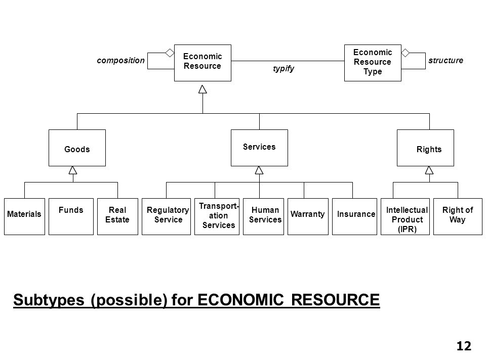 Subtypes (possible) for ECONOMIC RESOURCE Economic Resource composition Economic Resource Type typify structure Services Rights Goods Intellectual Pro