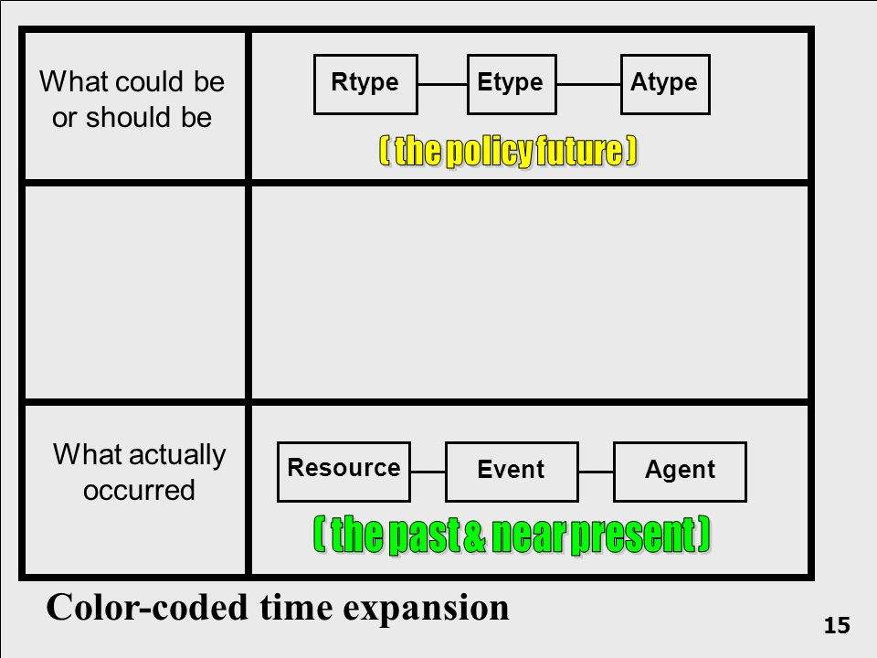 What actually occurred What could be or should be RtypeEtypeAtype Resource EventAgent Color-coded time expansion 15