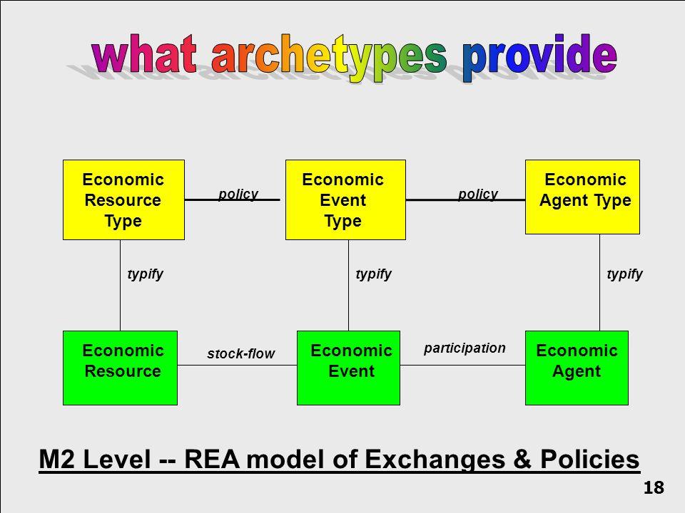 Economic Resource Economic Event Economic Agent stock-flow participation Economic Resource Type Economic Event Type Economic Agent Type policy typify policy M2 Level -- REA model of Exchanges & Policies 18