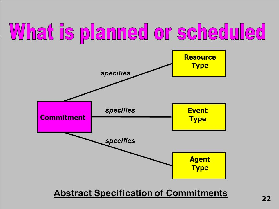 Commitment specifies Resource Type specifies Event Type specifies Agent Type Abstract Specification of Commitments 22