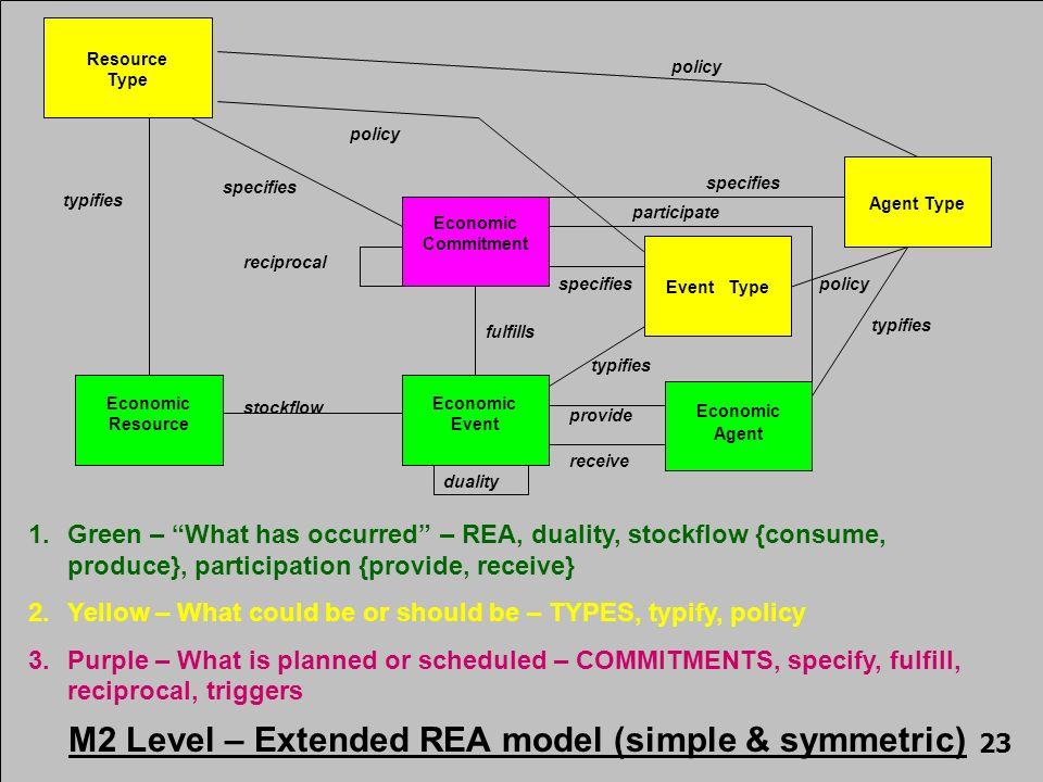Economic Event Economic Resource Economic Agent stockflow provide receive Economic Commitment reciprocal fulfills duality Resource Type typifies speci