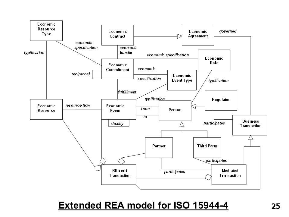 25 Extended REA model for ISO 15944-4