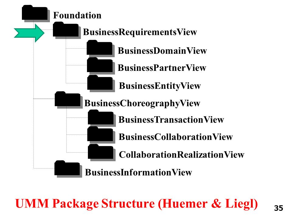 UMM Package Structure (Huemer & Liegl) Foundation BusinessRequirementsView BusinessDomainView CollaborationRealizationView BusinessPartnerView BusinessEntityView BusinessChoreographyView BusinessTransactionView BusinessCollaborationView BusinessInformationView 35