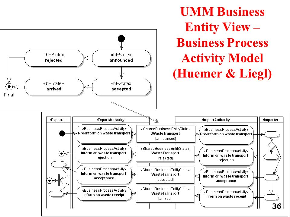 UMM Business Entity View – Business Process Activity Model (Huemer & Liegl) 36