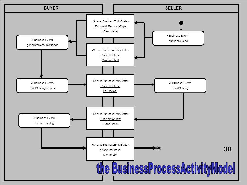 BUYERSELLER publishCatalog :PlanningPhase [InService] sendCatalog :EconomicResourceType [Candidate] :PlanningPhase [WaitingStart] generateResourceNeeds sendCatalogRequest :EconomicAgent [Candidate] receiveCatalog :PlanningPhase [Complete] 38